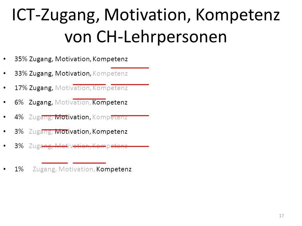 ICT-Zugang, Motivation, Kompetenz von CH-Lehrpersonen