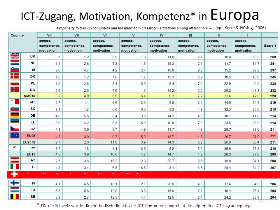 ICT-Zugang, Motivation, Kompetenz* in Europa