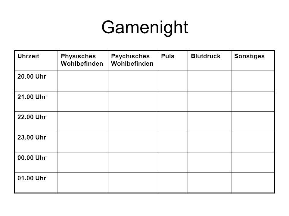 Gamenight Uhrzeit Physisches Wohlbefinden Psychisches Wohlbefinden