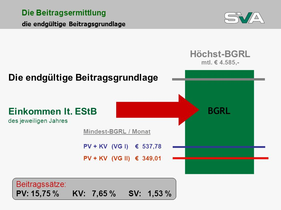 Die endgültige Beitragsgrundlage Höchst-BGRL