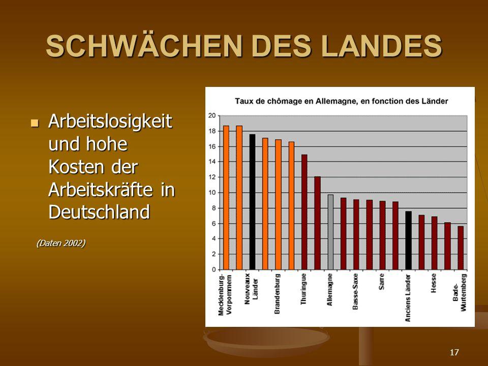 SCHWÄCHEN DES LANDES Arbeitslosigkeit und hohe Kosten der Arbeitskräfte in Deutschland (Daten 2002)