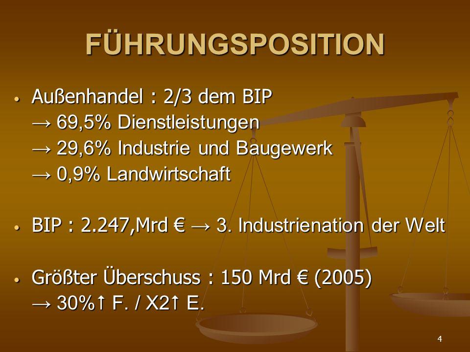 FÜHRUNGSPOSITION Außenhandel : 2/3 dem BIP → 69,5% Dienstleistungen