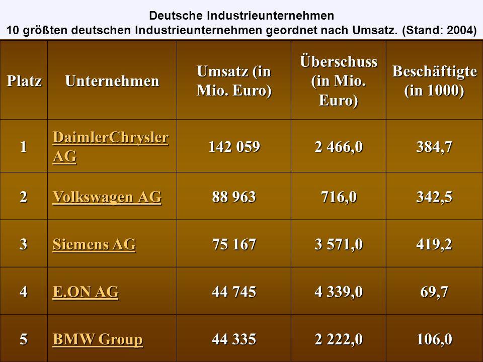 Deutsche Industrieunternehmen Überschuss (in Mio. Euro)