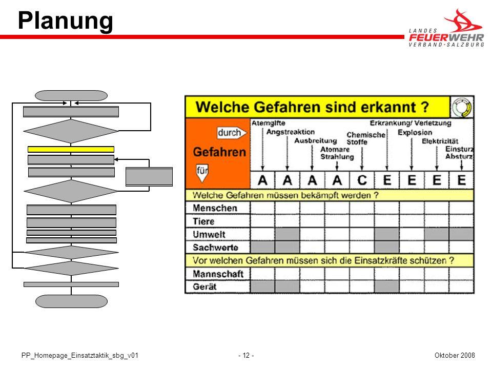 Planung PP_Homepage_Einsatztaktik_sbg_v01 Oktober 2008