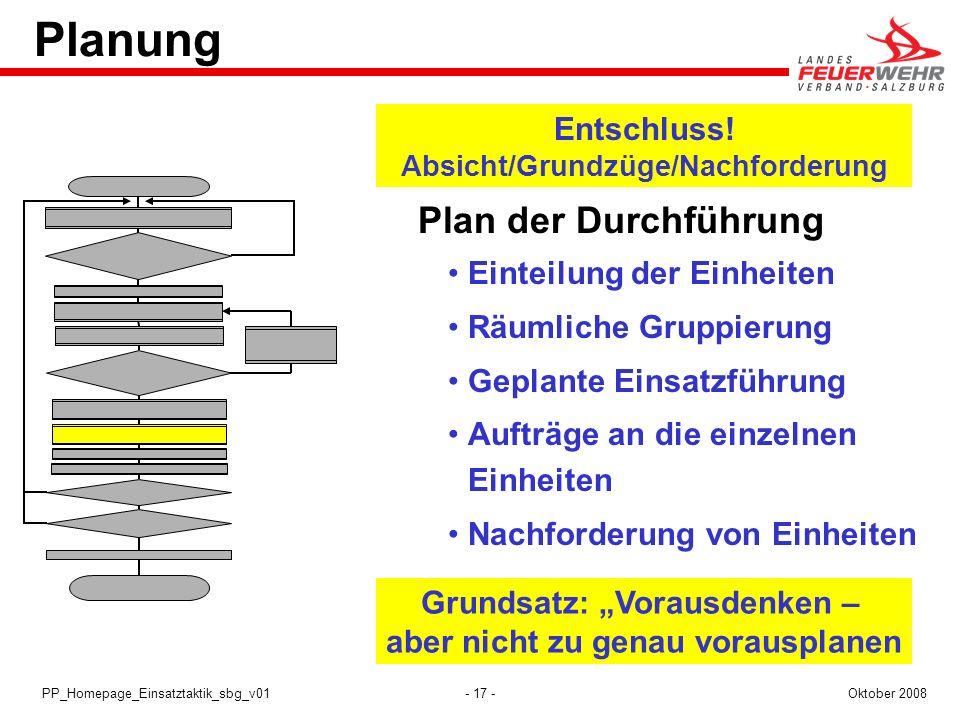 Planung Plan der Durchführung