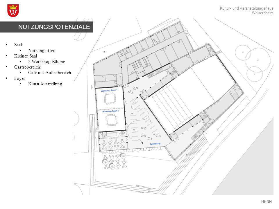 NUTZUNGSPOTENZIALE Saal: Nutzung offen Kleiner Saal 2 Workshop-Räume