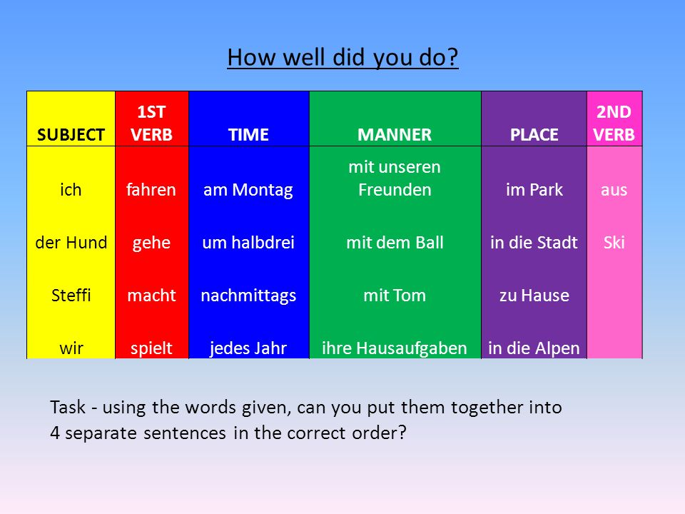 How well did you do SUBJECT. 1ST VERB. TIME. MANNER. PLACE. 2ND VERB. ich. fahren. am Montag.