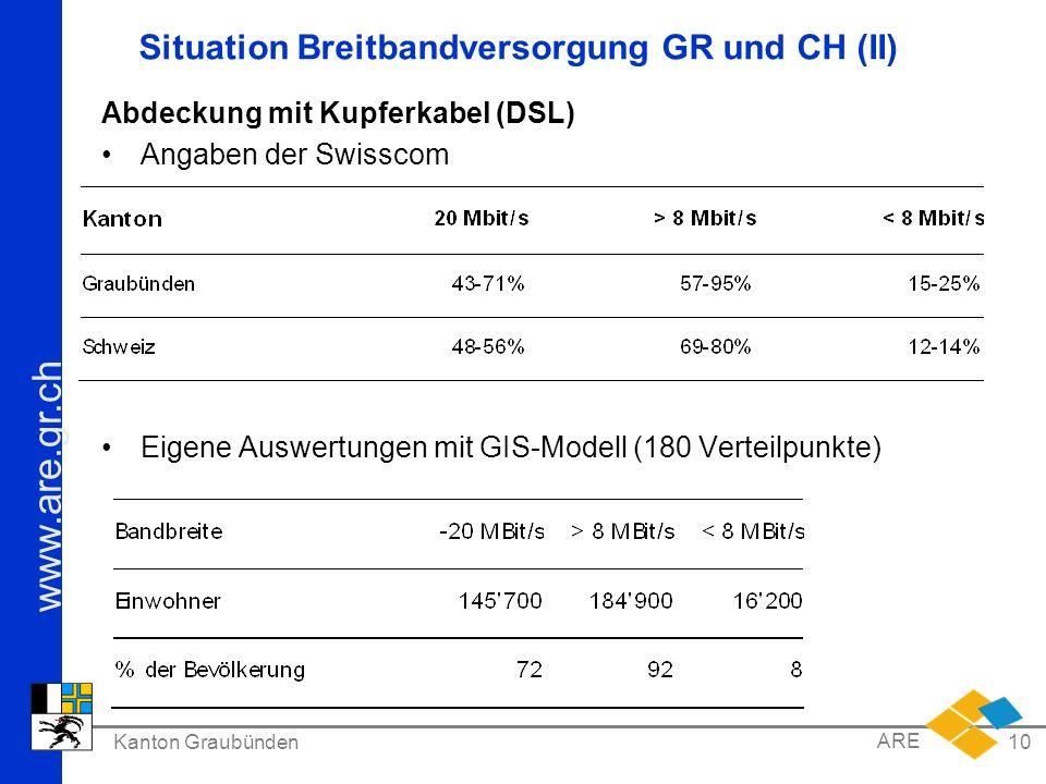 Situation Breitbandversorgung GR und CH (II)