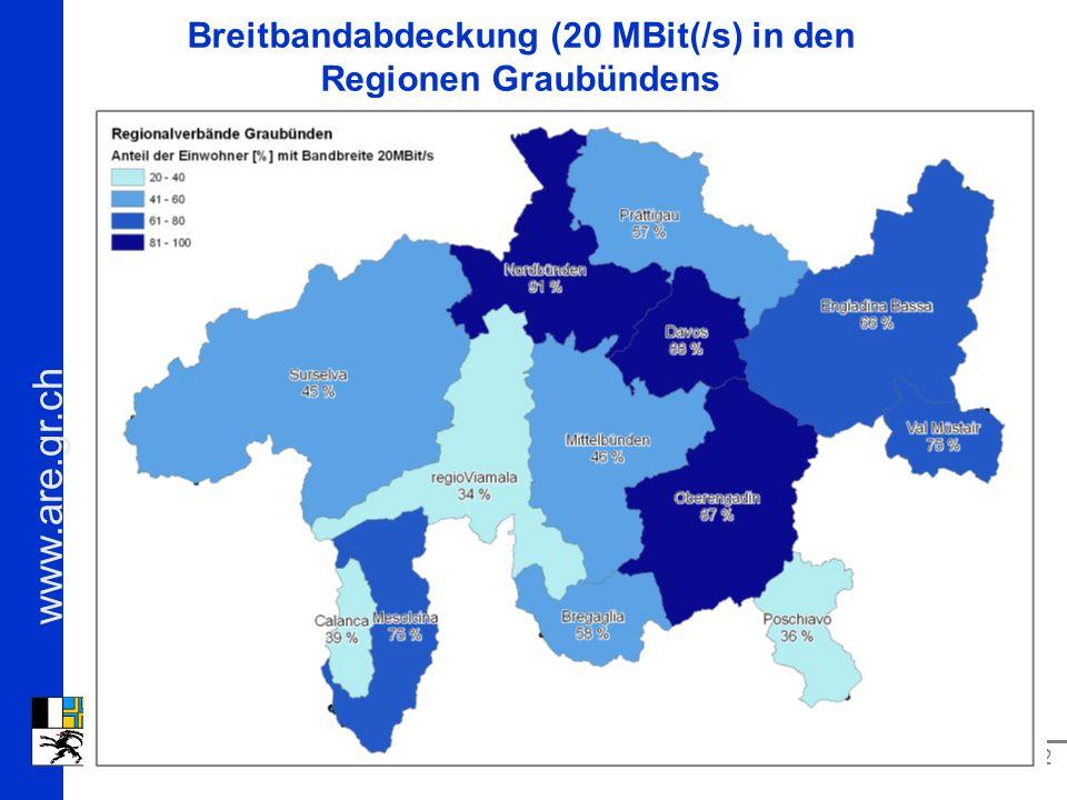 Breitbandabdeckung (20 MBit(/s) in den Regionen Graubündens