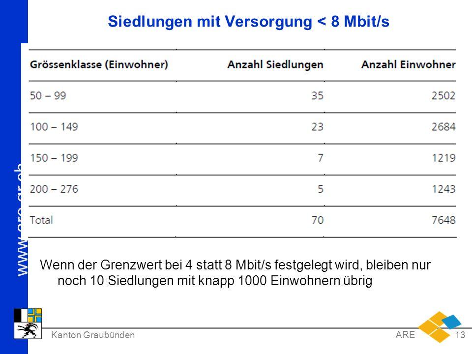 Siedlungen mit Versorgung < 8 Mbit/s