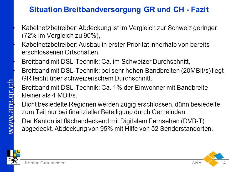 Situation Breitbandversorgung GR und CH - Fazit