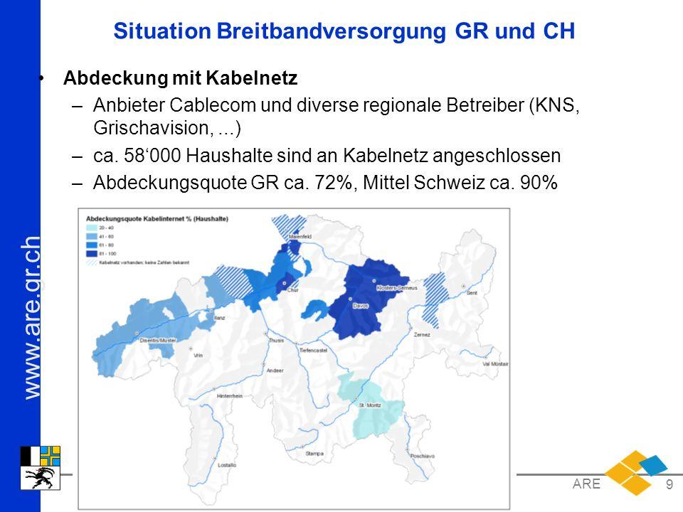 Situation Breitbandversorgung GR und CH