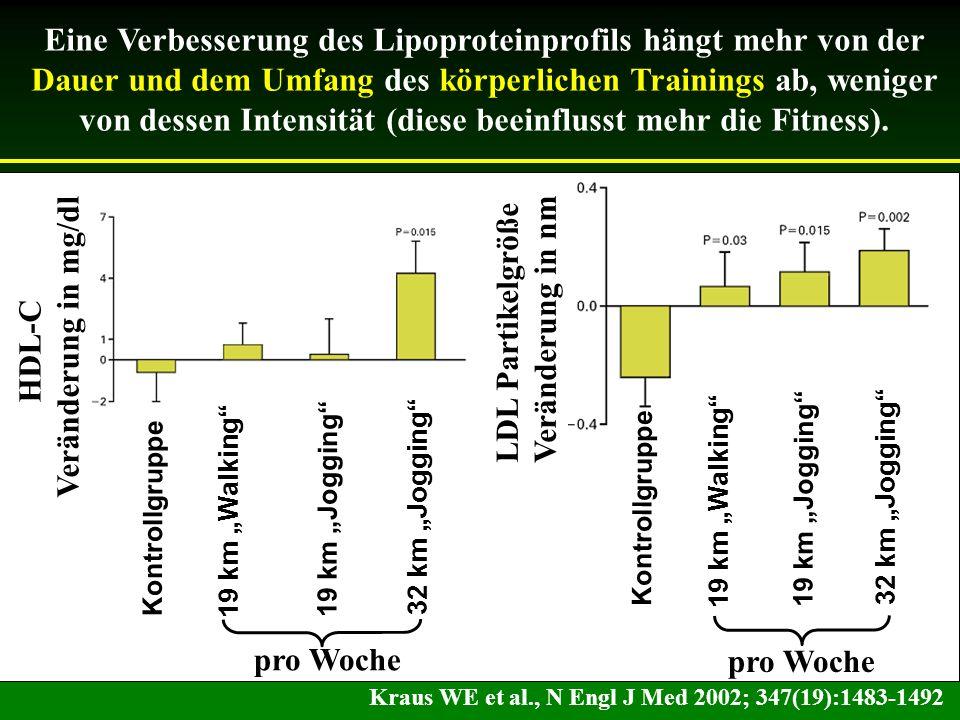 Eine Verbesserung des Lipoproteinprofils hängt mehr von der Dauer und dem Umfang des körperlichen Trainings ab, weniger von dessen Intensität (diese beeinflusst mehr die Fitness).
