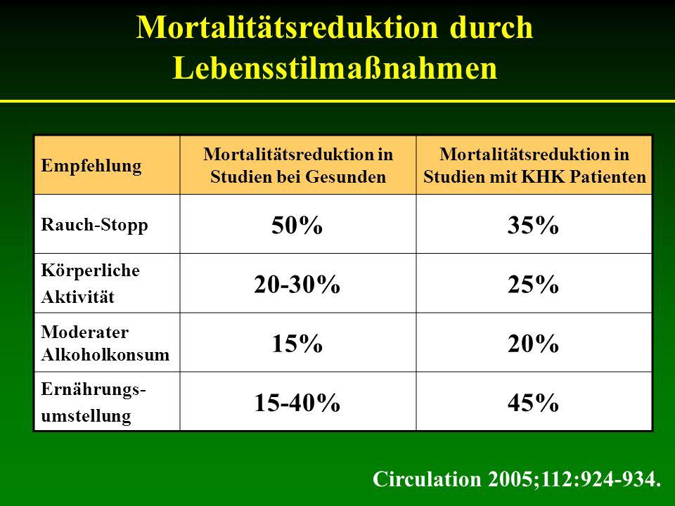 Mortalitätsreduktion durch Lebensstilmaßnahmen