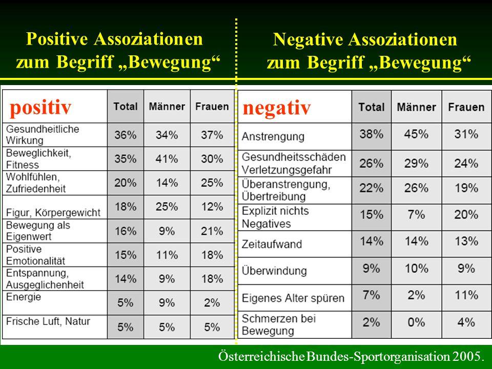 positiv negativ Positive Assoziationen Negative Assoziationen