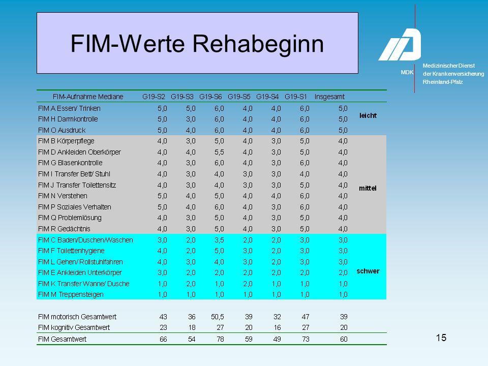 FIM-GS Rehabeginn