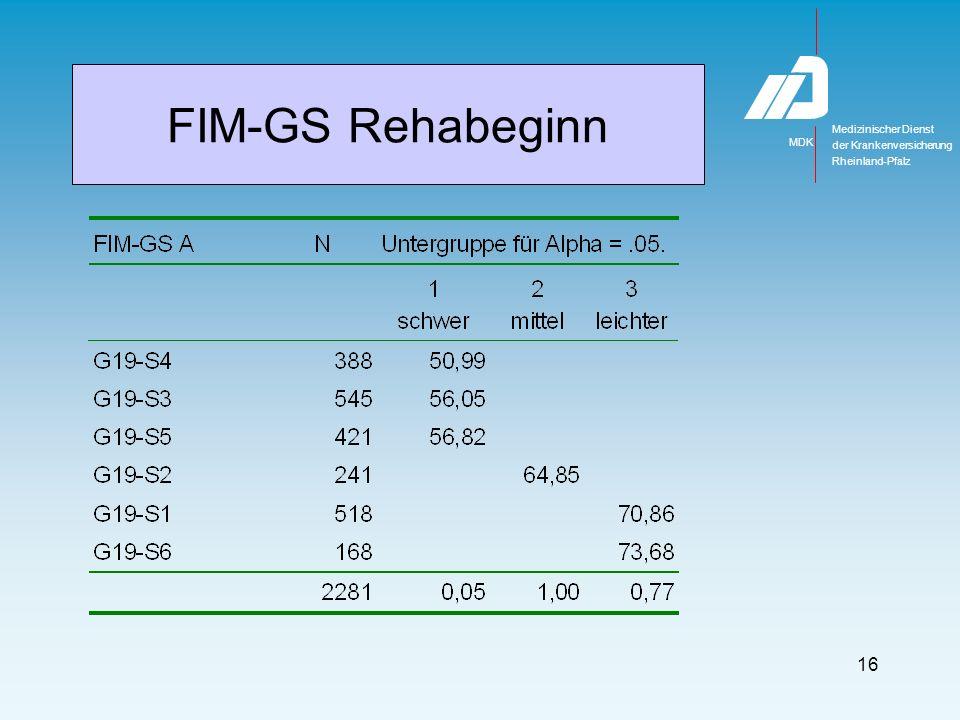 Ergebnisse Reha-Dauer Effekte CIRS-G Morbidität Effekte FIM ADL