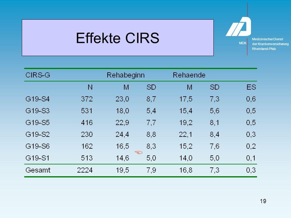 CIRS-G Impairmentgruppen