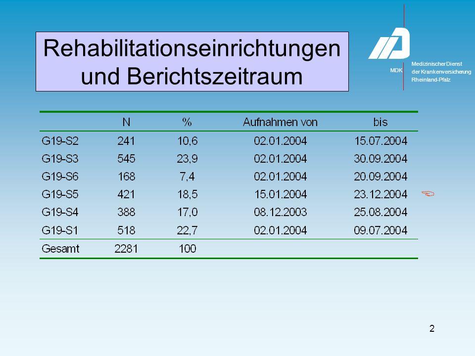 Rehabilitationsträger AOK RLP 48%