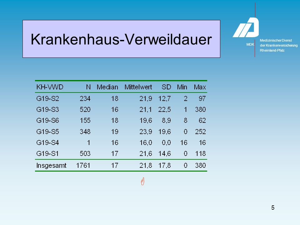 Krankenhaus-Verweildauer 17 Impairmentgruppen