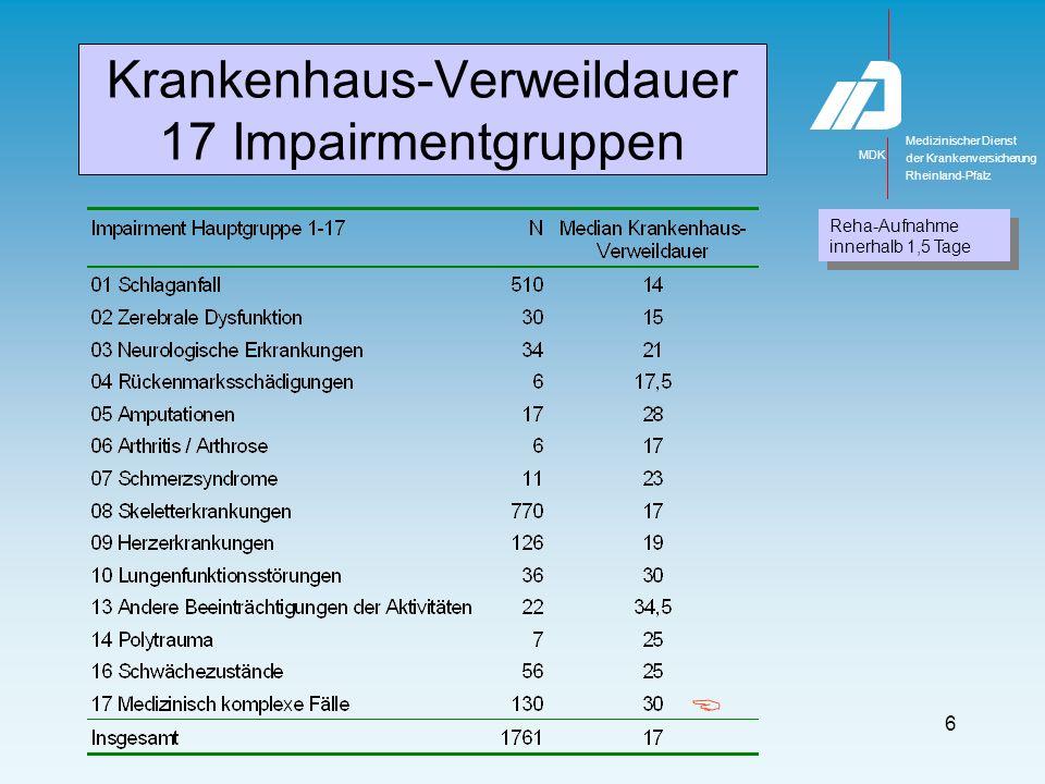 Geschlecht & Alter N 2281 Frauen 71,3% (81J) Männer 28,7% (78J)