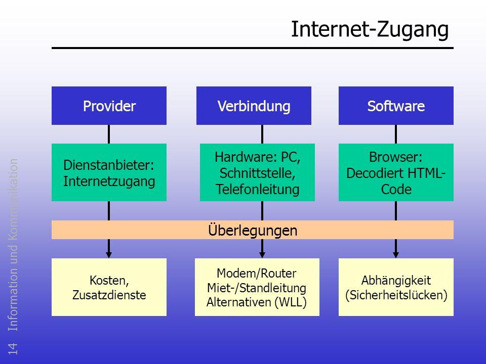 Internet-Zugang Provider Software Verbindung Überlegungen