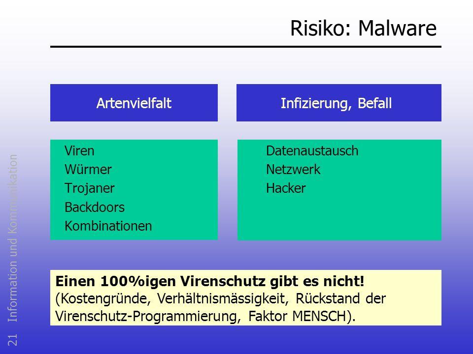 Risiko: Malware Artenvielfalt Infizierung, Befall