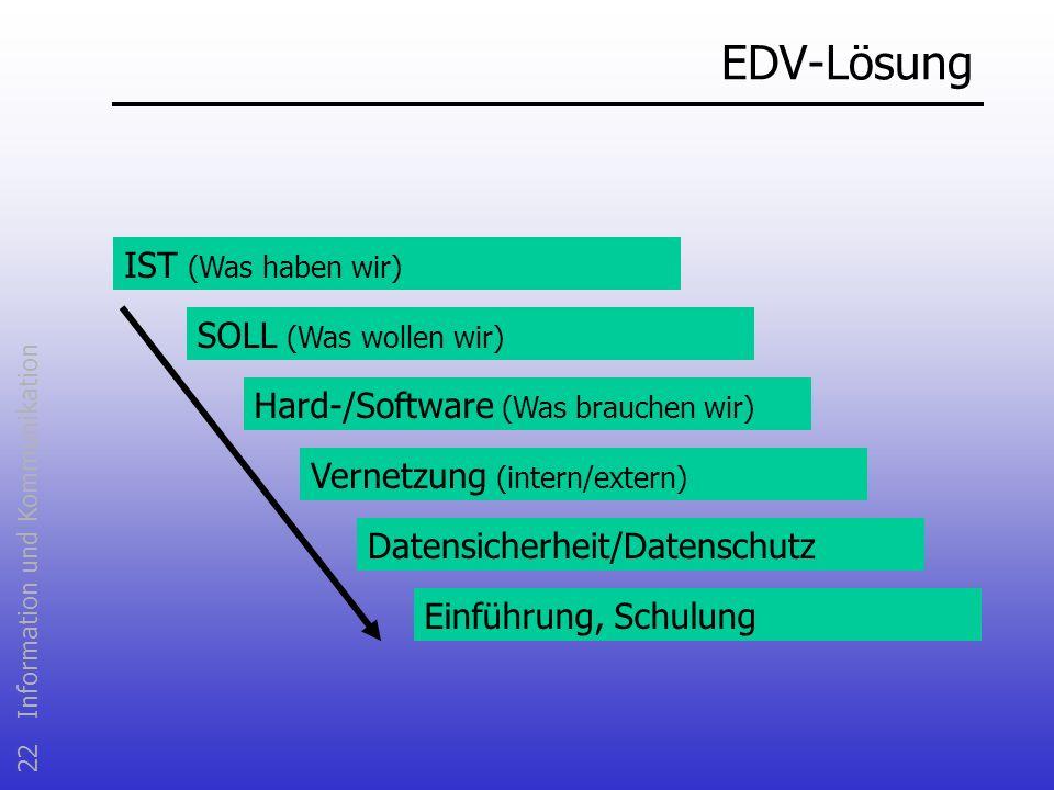 EDV-Lösung IST (Was haben wir) SOLL (Was wollen wir)