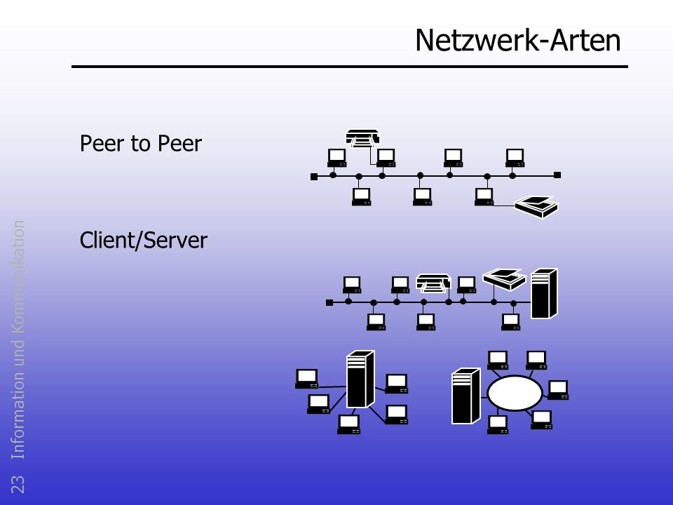 Netzwerk-Arten Peer to Peer Client/Server Peer to Peer
