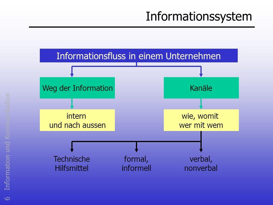 Informationssystem Informationsfluss in einem Unternehmen