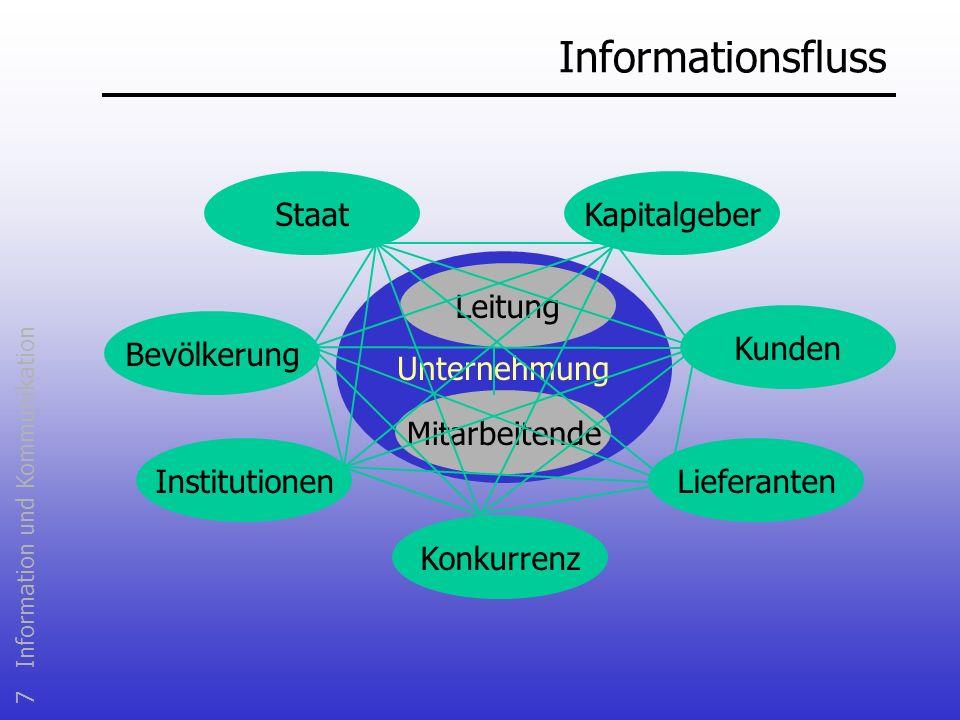 Informationsfluss Unternehmung Mitarbeitende Bevölkerung Institutionen