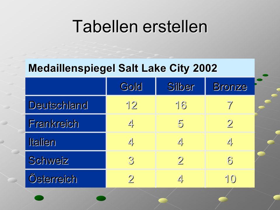Tabellen erstellen Medaillenspiegel Salt Lake City 2002 Gold Silber