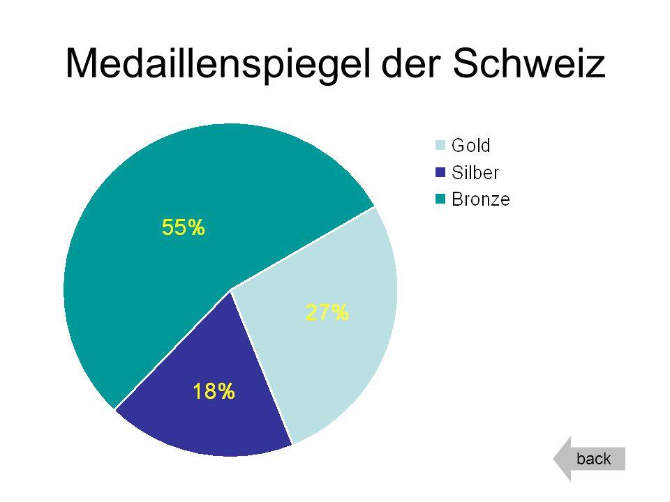 Medaillenspiegel der Schweiz
