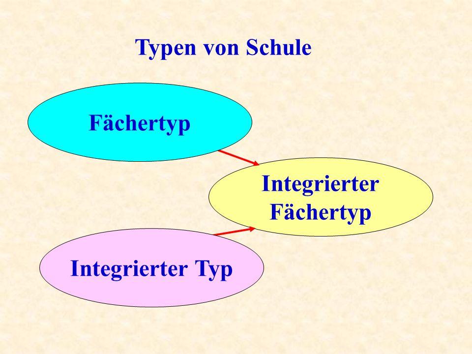 Typen von Schule Fächertyp Integrierter Fächertyp Integrierter Typ