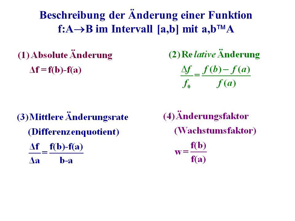 Beschreibung der Änderung einer Funktion