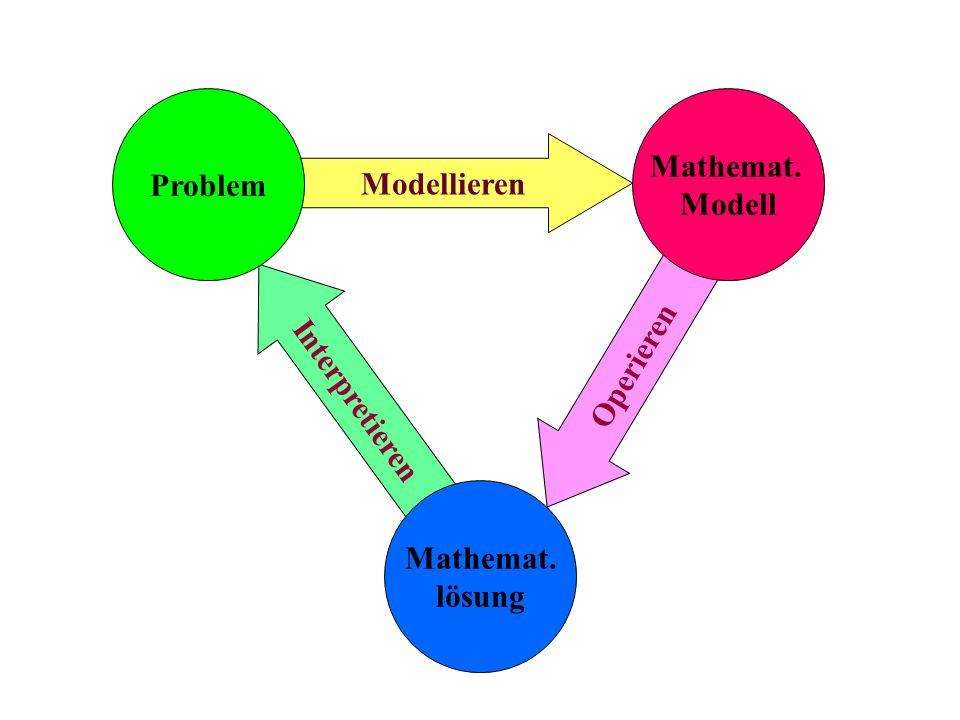 Problem Mathemat. Modell Modellieren Interpretieren Operieren Mathemat. lösung