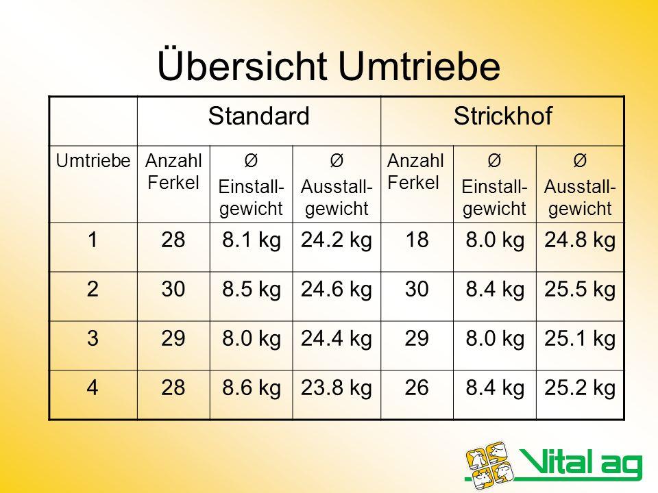 Übersicht Umtriebe Standard Strickhof 1 28 8.1 kg 24.2 kg 18 8.0 kg