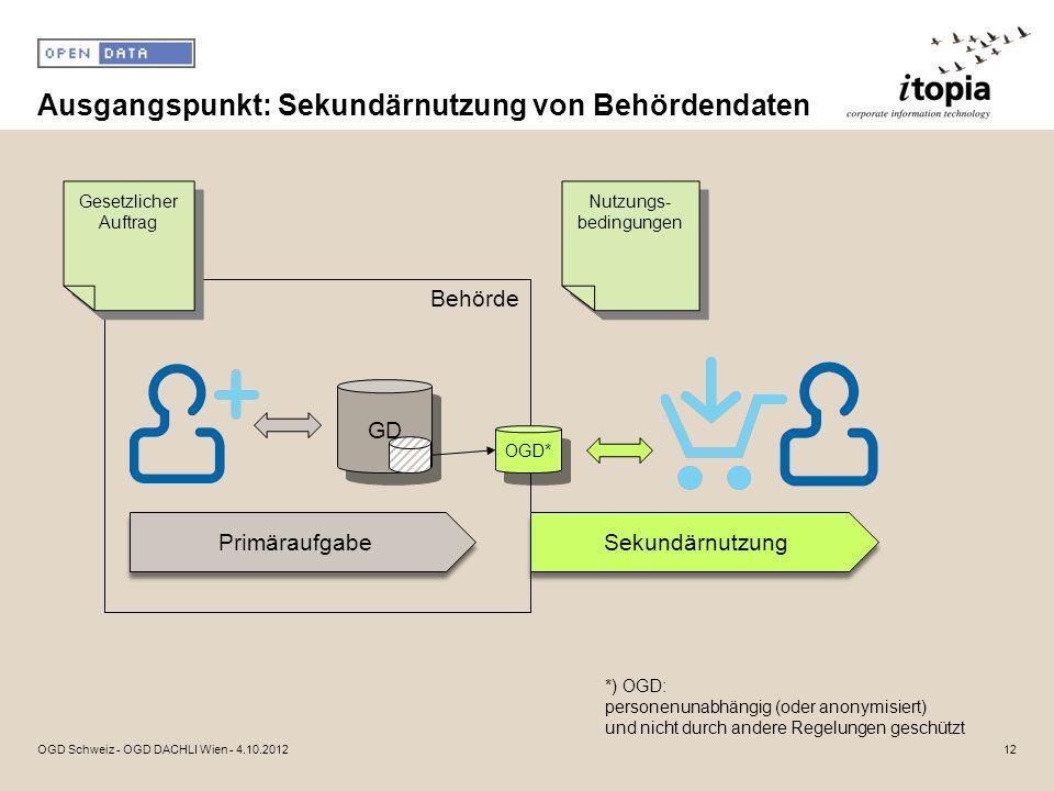 Ausgangspunkt: Sekundärnutzung von Behördendaten