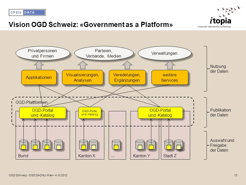 Vision OGD Schweiz: «Government as a Platform»