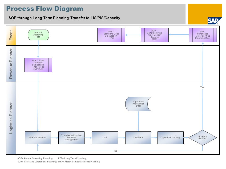 Process Flow Diagram SOP through Long Term Planning Transfer to LIS/PIS/Capacity. Event. AOP – Standard Cost Calculation.