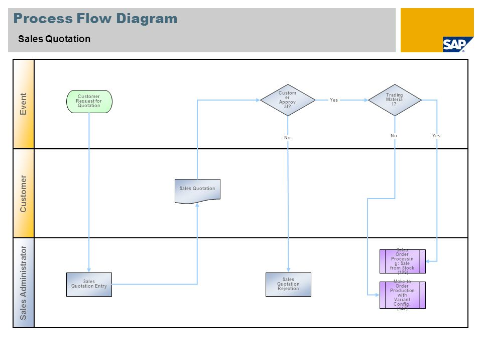 Process Flow Diagram Sales Quotation Event Customer