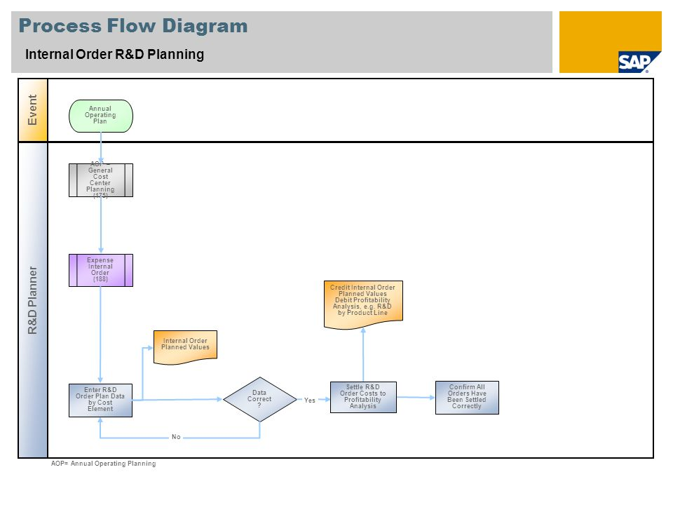 Process Flow Diagram Internal Order R&D Planning Event R&D Planner