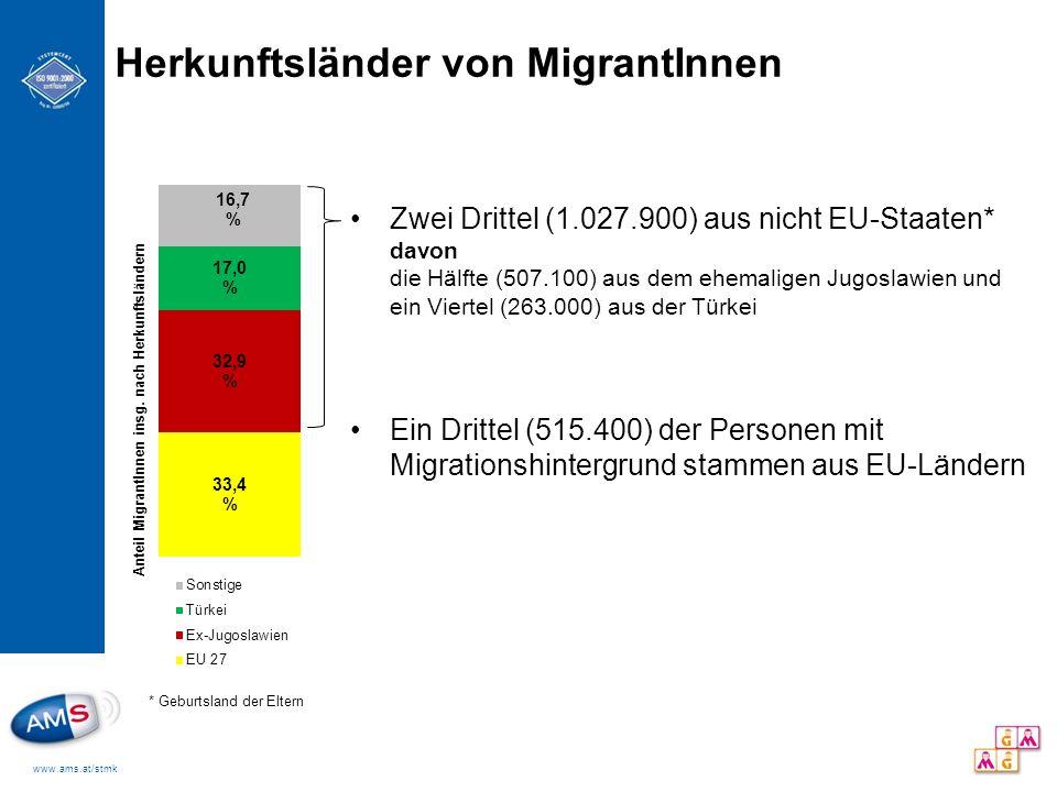Herkunftsländer von MigrantInnen