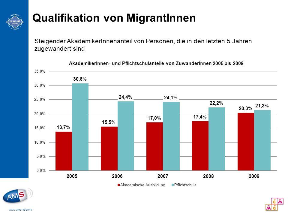 Qualifikation von MigrantInnen
