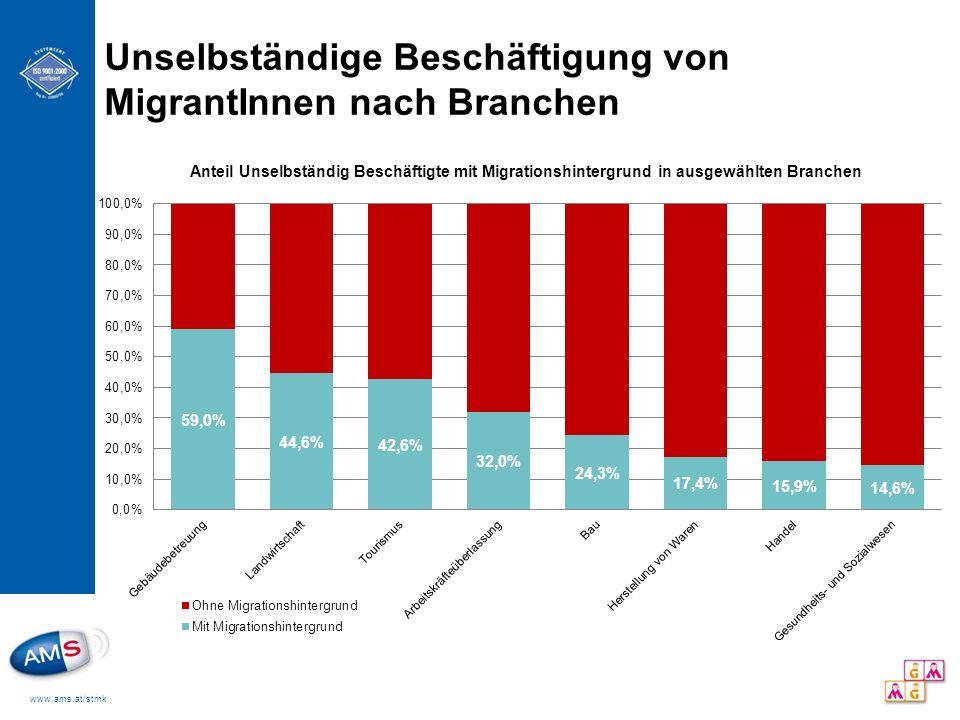Unselbständige Beschäftigung von MigrantInnen nach Branchen