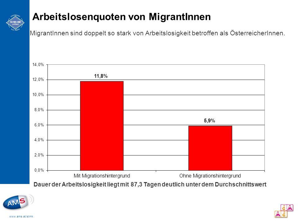 Arbeitslosenquoten von MigrantInnen