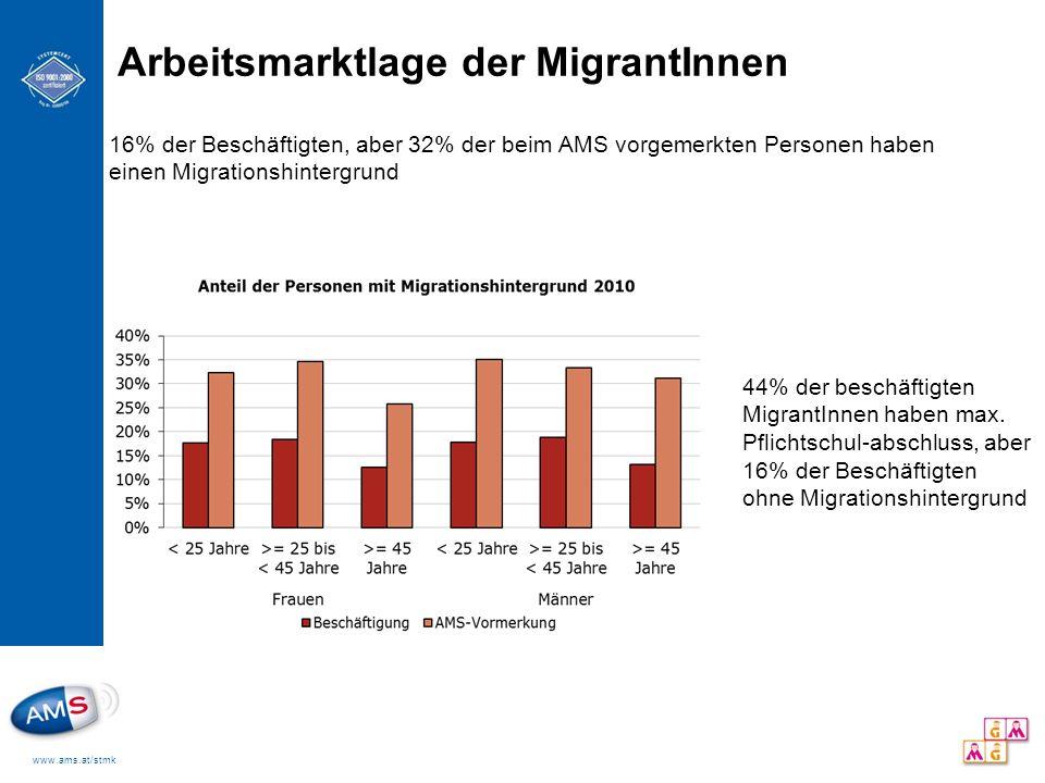 Arbeitsmarktlage der MigrantInnen