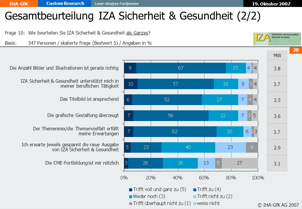 Gesamtbeurteilung IZA Sicherheit & Gesundheit (2/2)