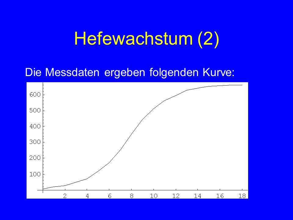 Hefewachstum (2) Die Messdaten ergeben folgenden Kurve:
