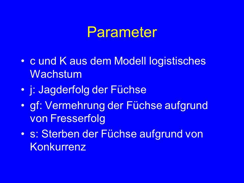 Parameter c und K aus dem Modell logistisches Wachstum